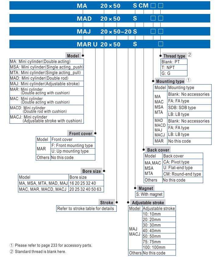 Cách chọn mã xy lanh khí nén Airtac Ma Series