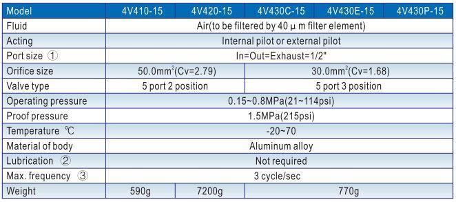 Thông số kỹ thuật của van khí nén Airtac 4V400