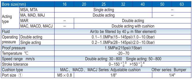 Thông số kỹ thuật của Xy lanh khí nén Airtac Ma series