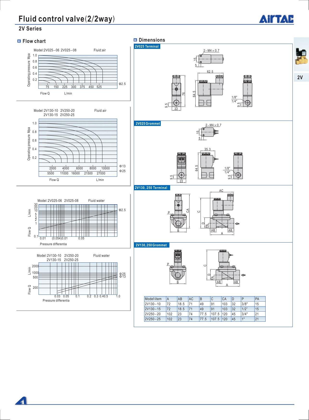 Biểu đồ lưu lượng và kích thước chi tiết