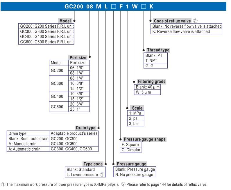 Cách chọn mã van điều áp khí nén Airtac