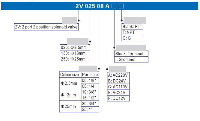 Cách chọn mã van khí nén Airtac 2V