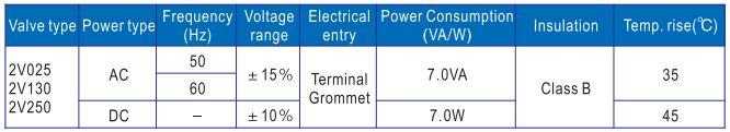 Thông số cuộn coi van khí Airtac 2V
