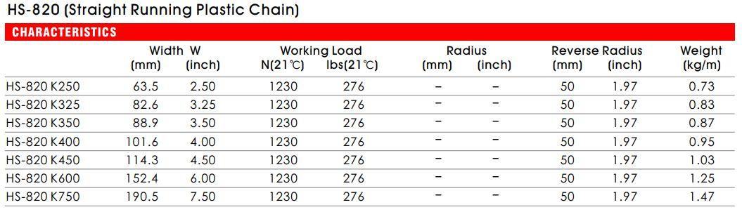 Thông số kỹ thuật của băng tải xích nhựa 820