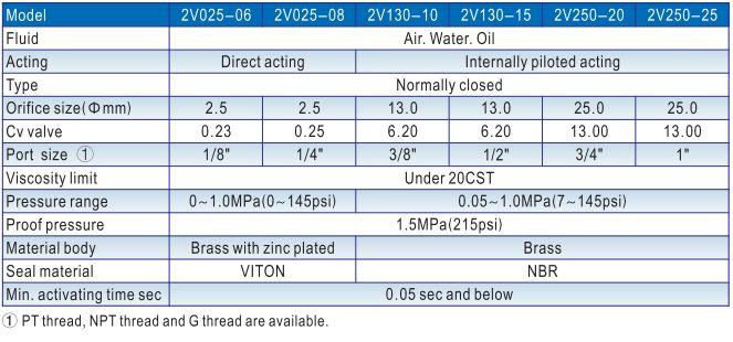 Thông số kỹ thuật van khí nén Airtac 2V Series