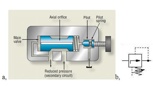 Cấu tạo bên trong của van giảm áp khí