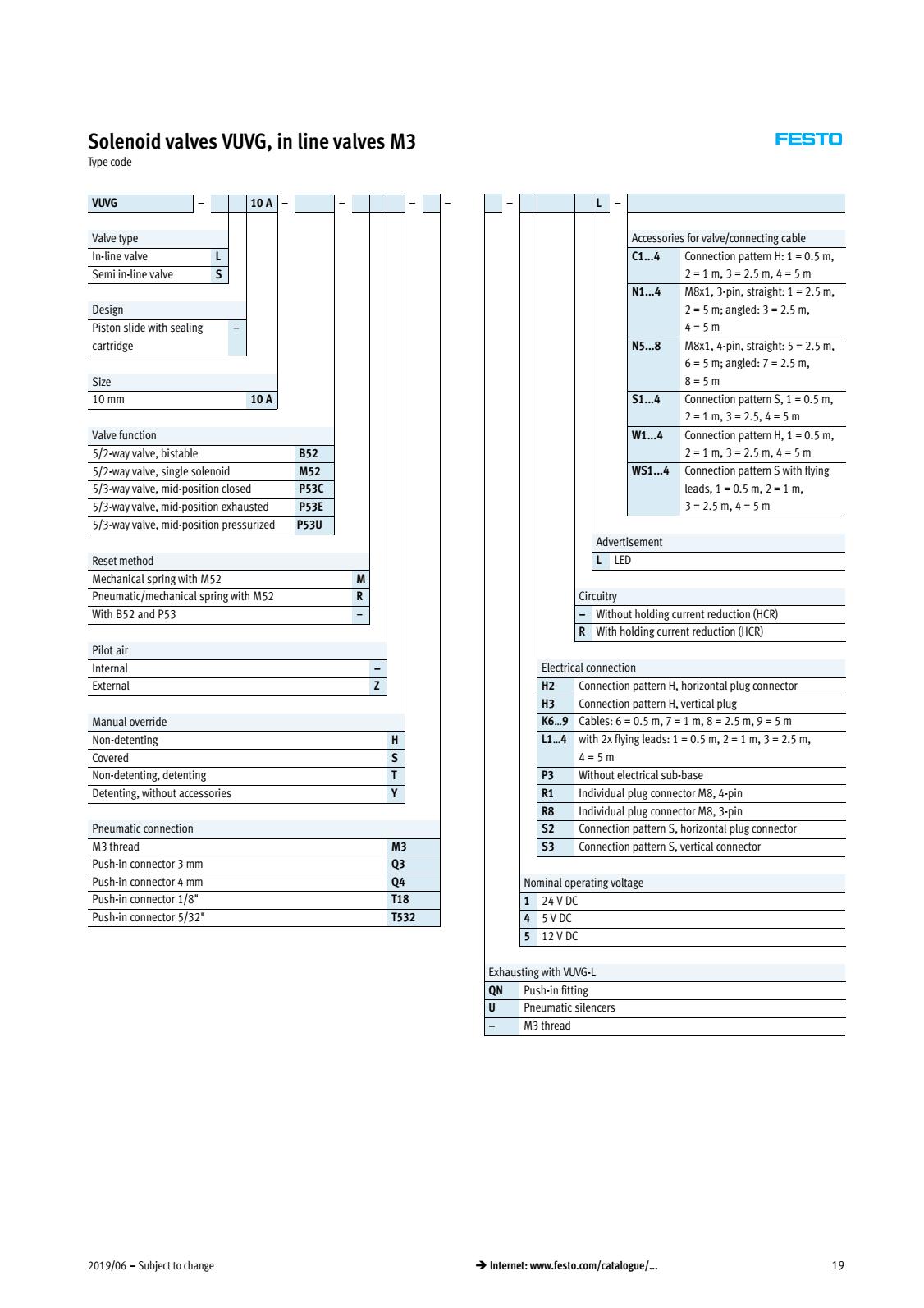 Các cấu hình mã van khí nén Festo VUVG