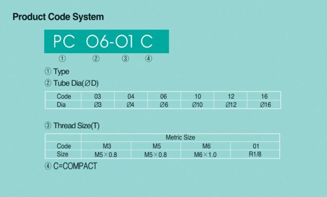 Cách chọn mã đầu nối khí nén Sang A loại Compact